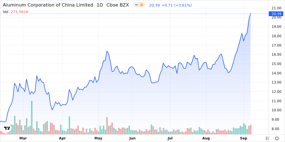 Aluminum Corporation Of China Limited. - ADR Shares Climb 2.8% Past Previous 52-Week High - Market Mover