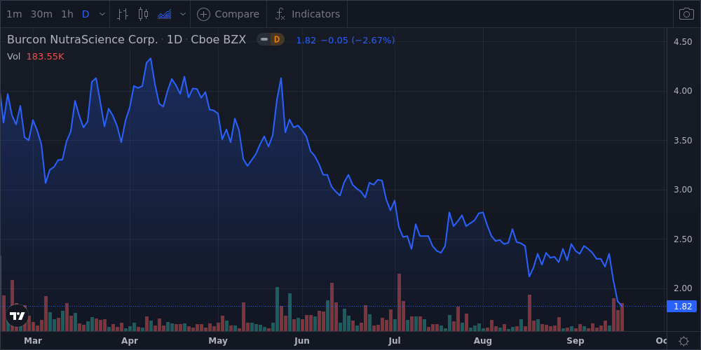 Burcon Nutrascience Corp Shares Fall 2.2% Below Previous 52-Week Low - Market Mover