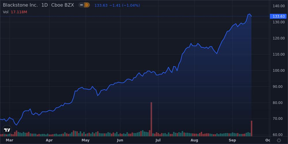 Blackstone Inc Shares Approach 52-Week High - Market Mover