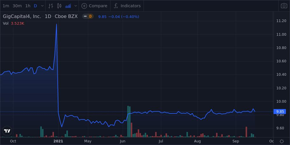 Gigcapital4 Inc Shares Near 52-Week High - Market Mover