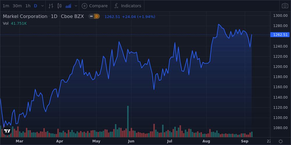 Markel Corp Shares Near 52-Week High - Market Mover