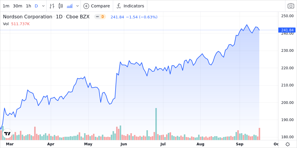 Nordson Corp. Shares Approach 52-Week High - Market Mover