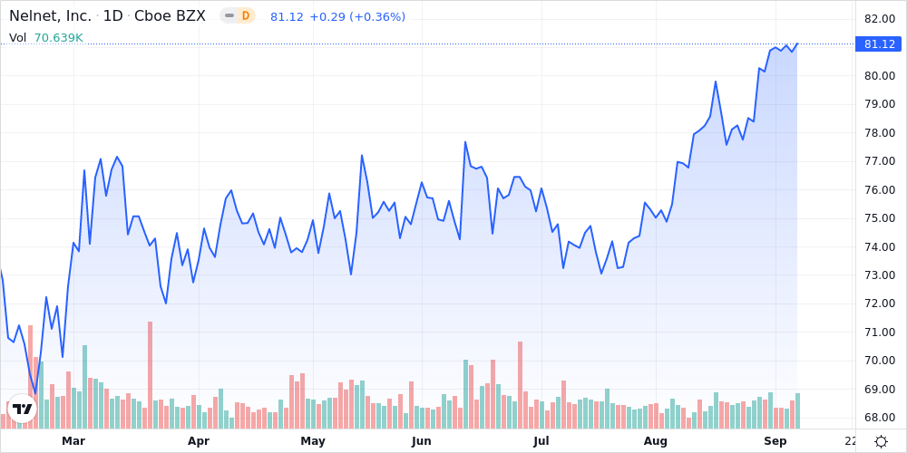 Nelnet Inc - Class A Shares Close in on 52-Week High - Market Mover