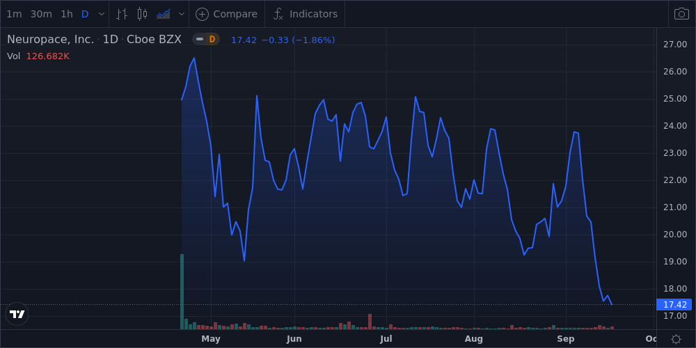 NeuroPace Inc Shares Fall 0.2% Below Previous 52-Week Low - Market Mover
