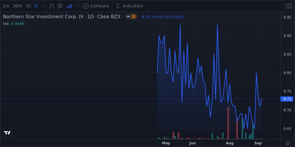 Northern Star Investment Corp IV - Class A Shares Near 52-Week Low - Market Mover