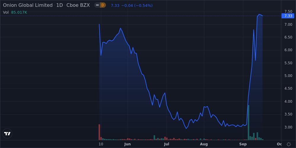 Onion Global Ltd - ADR Shares Close the Week 37.0% Higher - Weekly Wrap