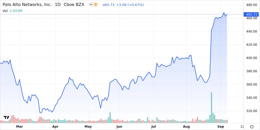 Palo Alto Networks Inc Shares Near 52-Week High - Market Mover