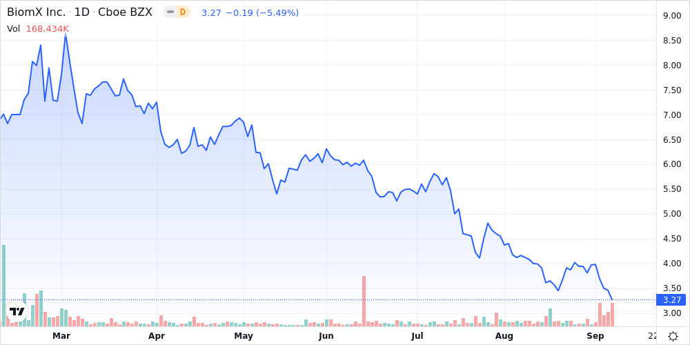 BiomX Inc. Shares Fall 3.8% Below Previous 52-Week Low - Market Mover