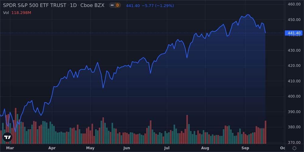 Dollar Strengthens, Treasuries Fall, Stocks Slump, Commodities Decline - U.S Daily Markets Wrap