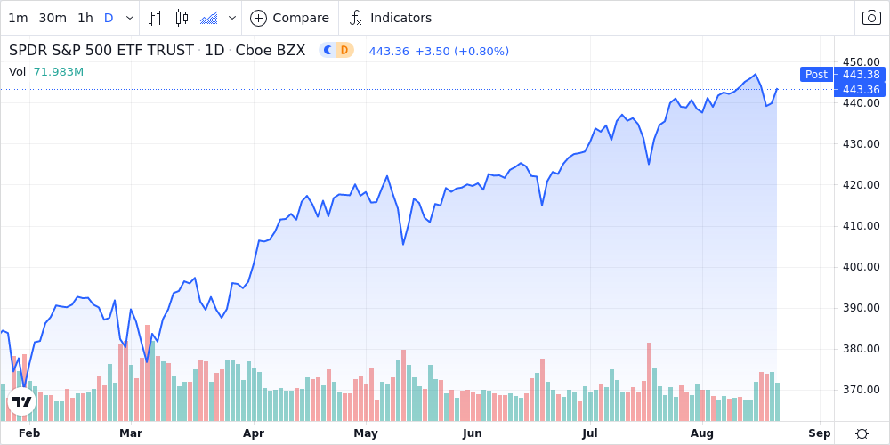 Energy and Materials Stocks Lead U.S Stocks Lower - U.S Weekly Sector Wrap