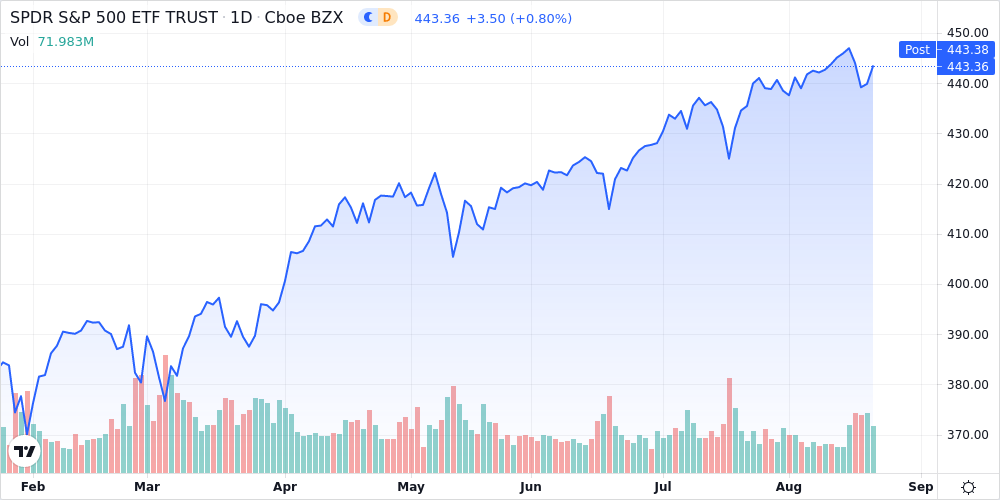 Technology and Utilities Stocks Lead U.S Stocks Higher - U.S Daily Sector Wrap