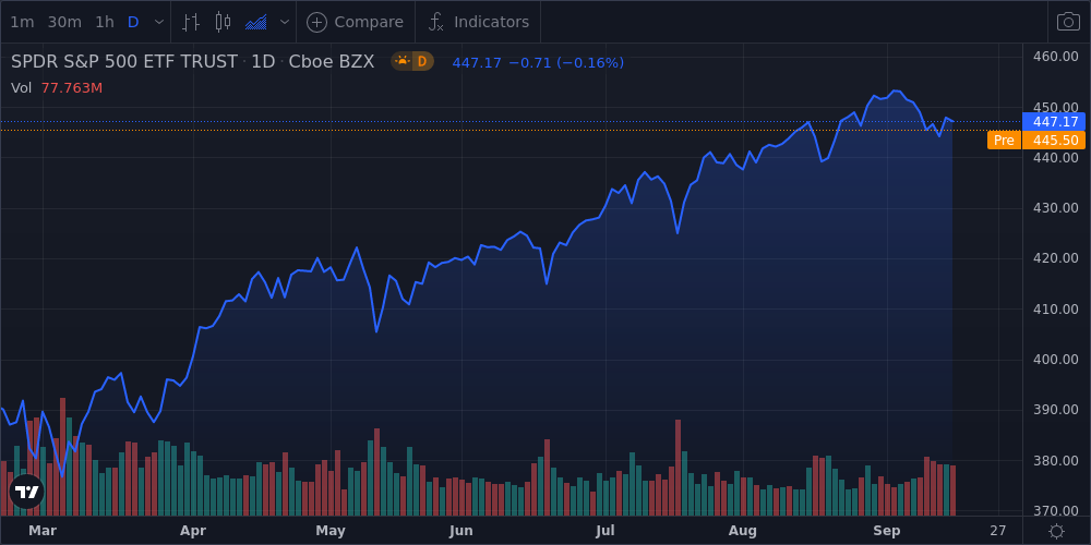 Treasuries Fall, Stocks Slump, Dollar Weakens, Commodities Decline - U.S Daily Markets Wrap