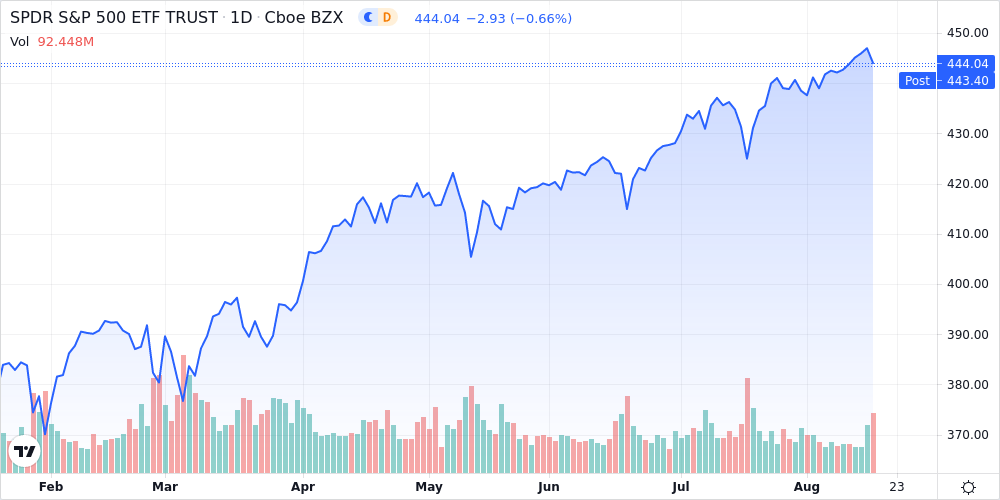 Materials and Technology Stocks Lead U.S Stock Market Decline - U.S Daily Sector Wrap