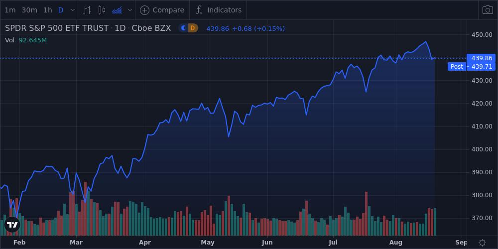 Telecom and Consumer Staples Stocks Lead U.S Stocks Higher - U.S Daily Sector Wrap