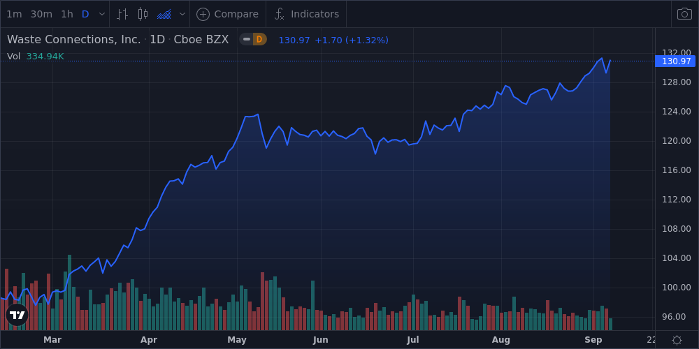 Waste Connections Inc Shares Close in on 52-Week High - Market Mover