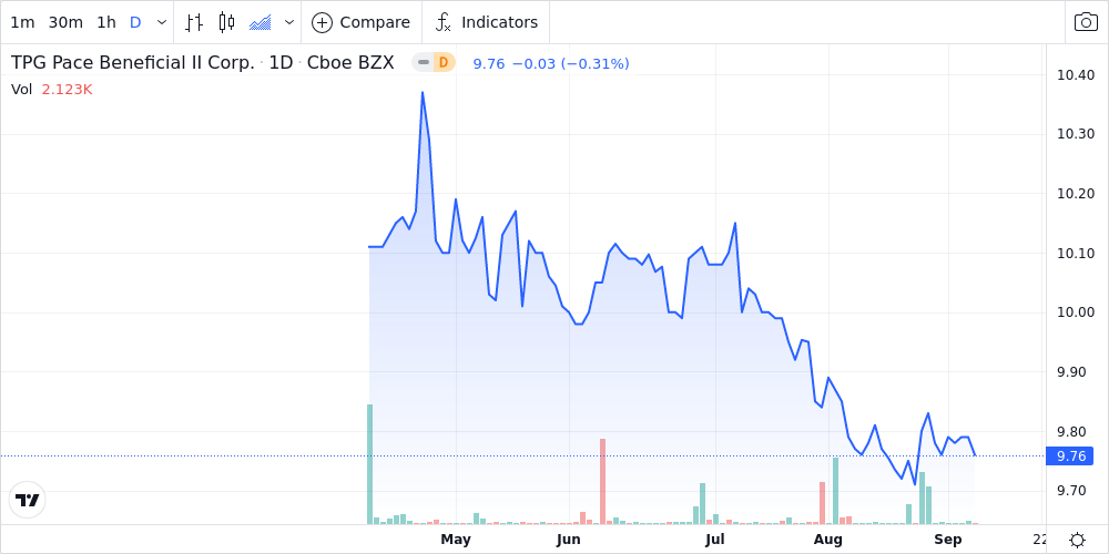 TPG Pace Beneficial II Corp - Class A Shares Approach 52-Week Low - Market Mover